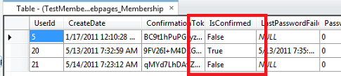 Image of membership table showing IsConfirmed field as false for several users