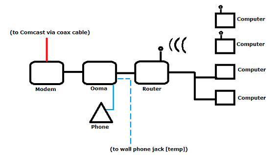 OomaTopology1 bye bye comcast, hello ooma mike's web log Phone Wiring Basics at bayanpartner.co